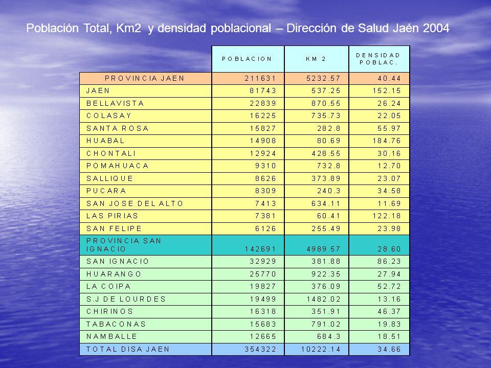 Población Total, Km2 y densidad poblacional – Dirección de Salud Jaén 2004