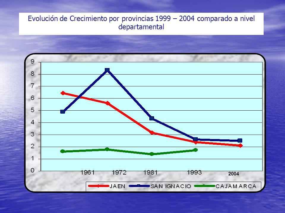 Evolución de Crecimiento por provincias 1999 – 2004 comparado a nivel departamental 2004