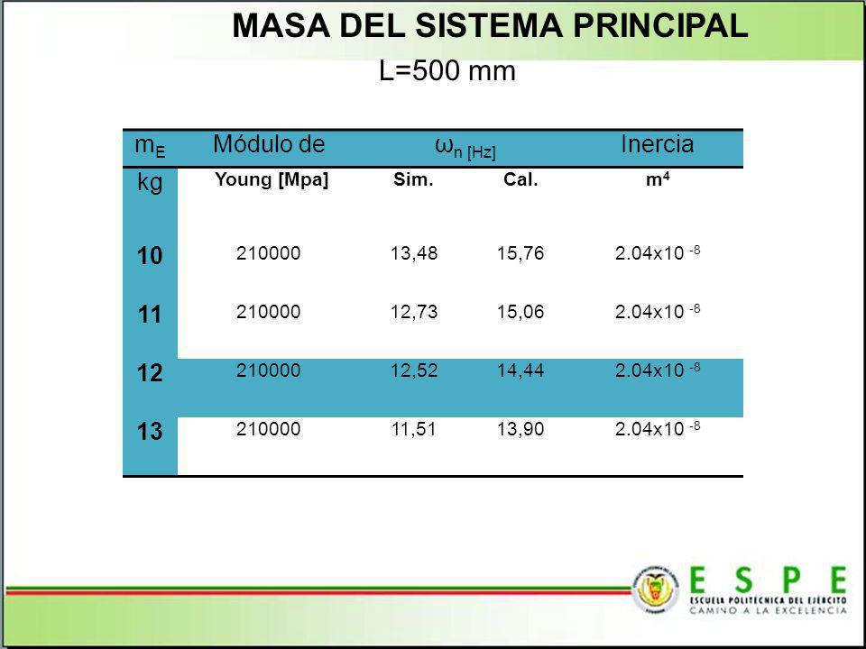 MASA DEL SISTEMA PRINCIPAL L=500 mm mEmE Módulo deω n [Hz] Inercia kg Young [Mpa]Sim.Cal.m4m4 10 21000013,4815,762.04x10 -8 11 21000012,7315,062.04x10