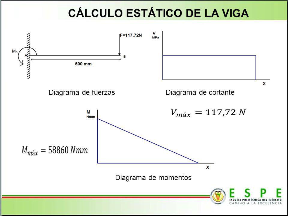 CÁLCULO ESTÁTICO DE LA VIGA Diagrama de fuerzas Diagrama de cortante Diagrama de momentos