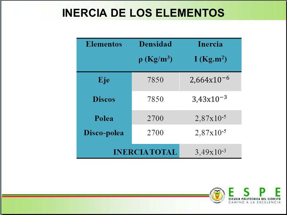 INERCIA DE LOS ELEMENTOS Elementos Densidad ρ (Kg/m 3 ) Inercia I (Kg.m 2 ) Eje7850 Discos7850 Polea27002,87x10 -5 Disco-polea27002,87x10 -5 INERCIA T