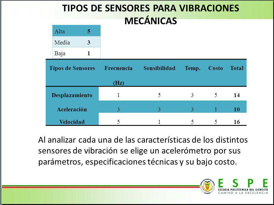 TIPOS DE SENSORES PARA VIBRACIONES MECÁNICAS Al analizar cada una de las características de los distintos sensores de vibración se elige un acelerómet