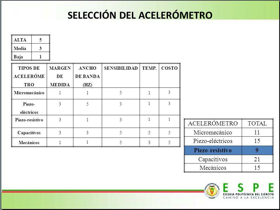 SELECCIÓN DEL ACELERÓMETRO ALTA5 Media3 Baja1 TIPOS DE ACELERÓME TRO MARGEN DE MEDIDA ANCHO DE BANDA (HZ) SENSIBILIDADTEMP.COSTO Micromecánico1151 3 P