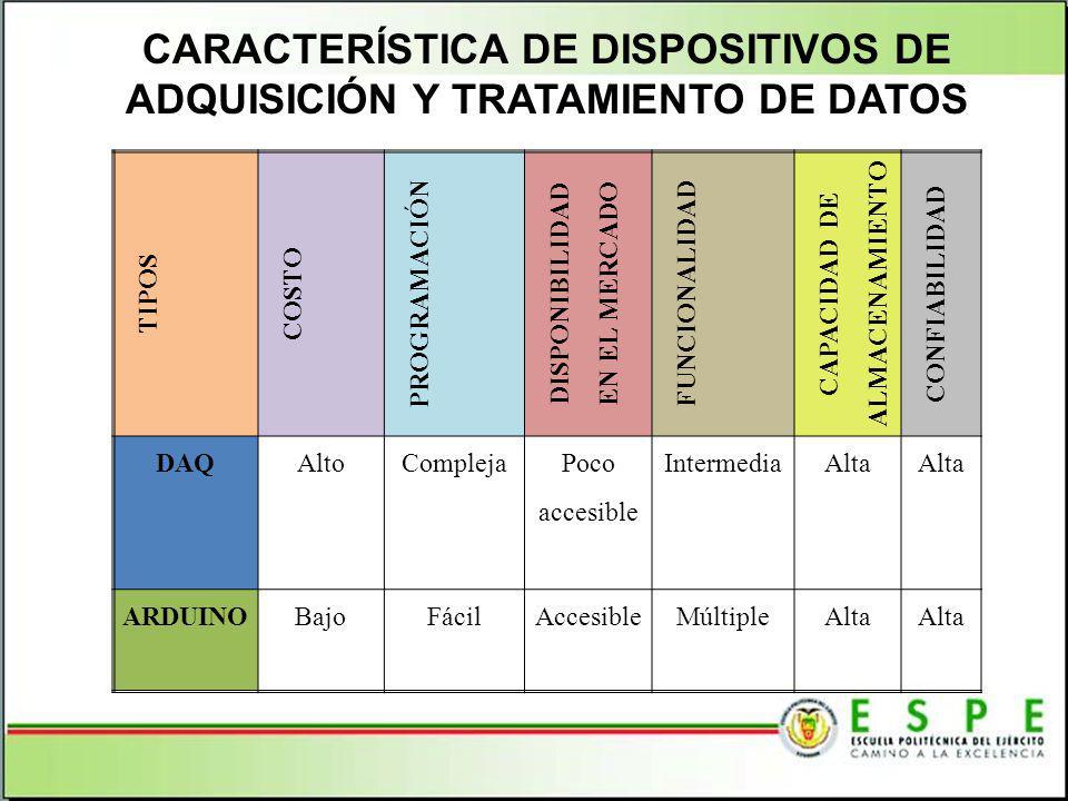 CARACTERÍSTICA DE DISPOSITIVOS DE ADQUISICIÓN Y TRATAMIENTO DE DATOS TIPOS COSTO PROGRAMACIÓN DISPONIBILIDAD EN EL MERCADO FUNCIONALIDAD CAPACIDAD DE