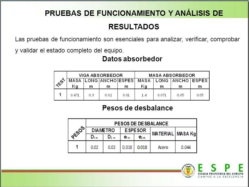 PRUEBAS DE FUNCIONAMIENTO Y ANÁLISIS DE RESULTADOS Las pruebas de funcionamiento son esenciales para analizar, verificar, comprobar y validar el estad