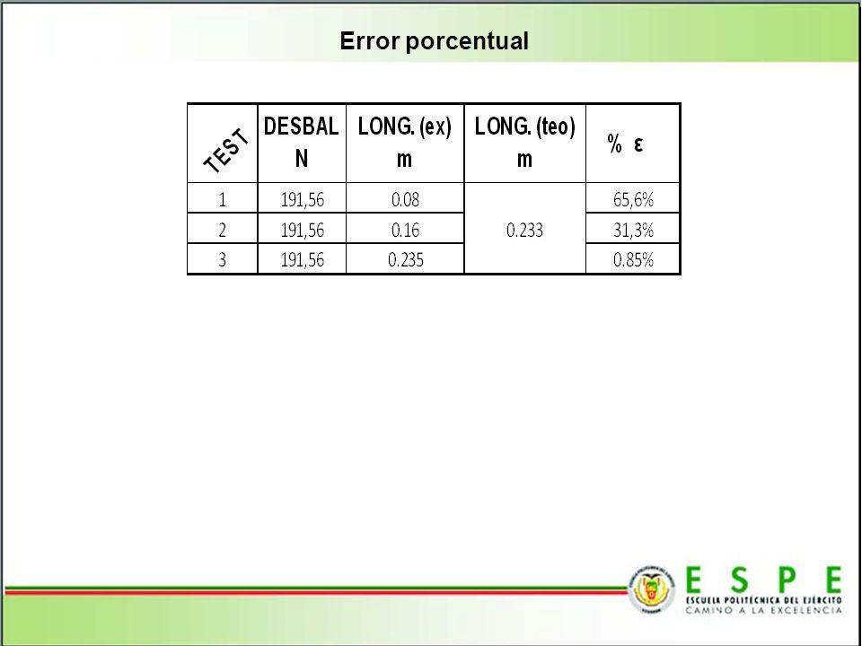 Error porcentual