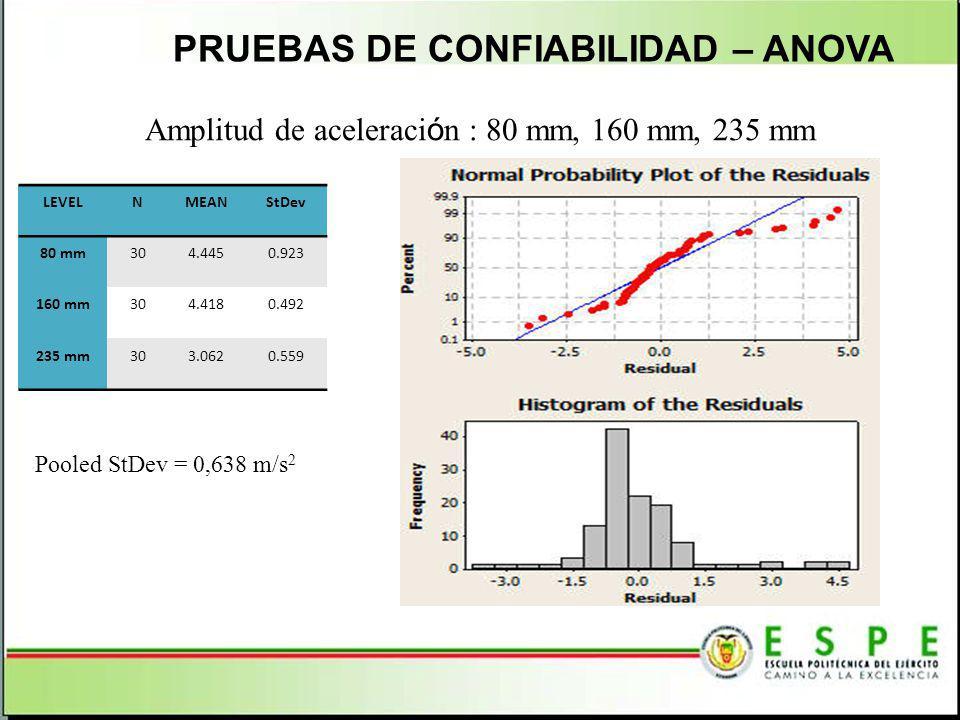 PRUEBAS DE CONFIABILIDAD – ANOVA LEVELNMEANStDev 80 mm304.4450.923 160 mm304.4180.492 235 mm303.0620.559 Amplitud de aceleraci ó n : 80 mm, 160 mm, 23