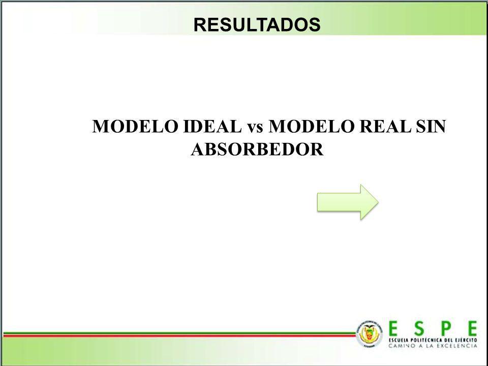 RESULTADOS MODELO IDEAL vs MODELO REAL SIN ABSORBEDOR