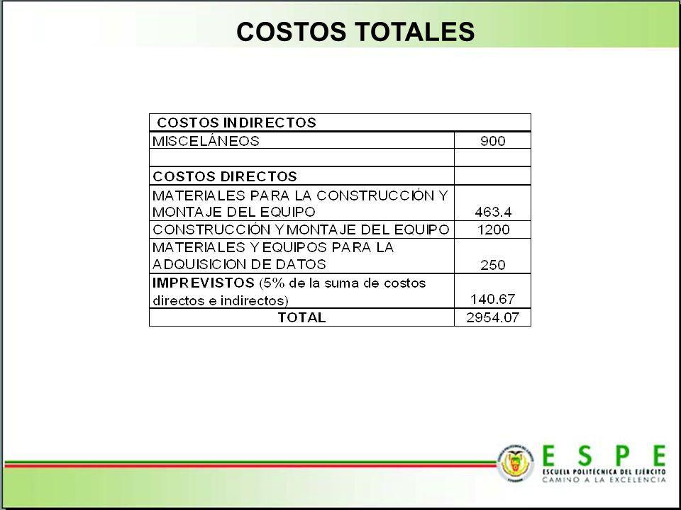 COSTOS TOTALES