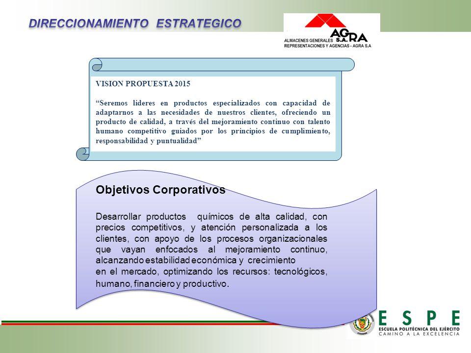 FILOSOFIA EMPRESARIAL MISION PROPUESTA Producir y comercializar productos químicos de uso industrial, domestico, garantizando ambientes amigables y se