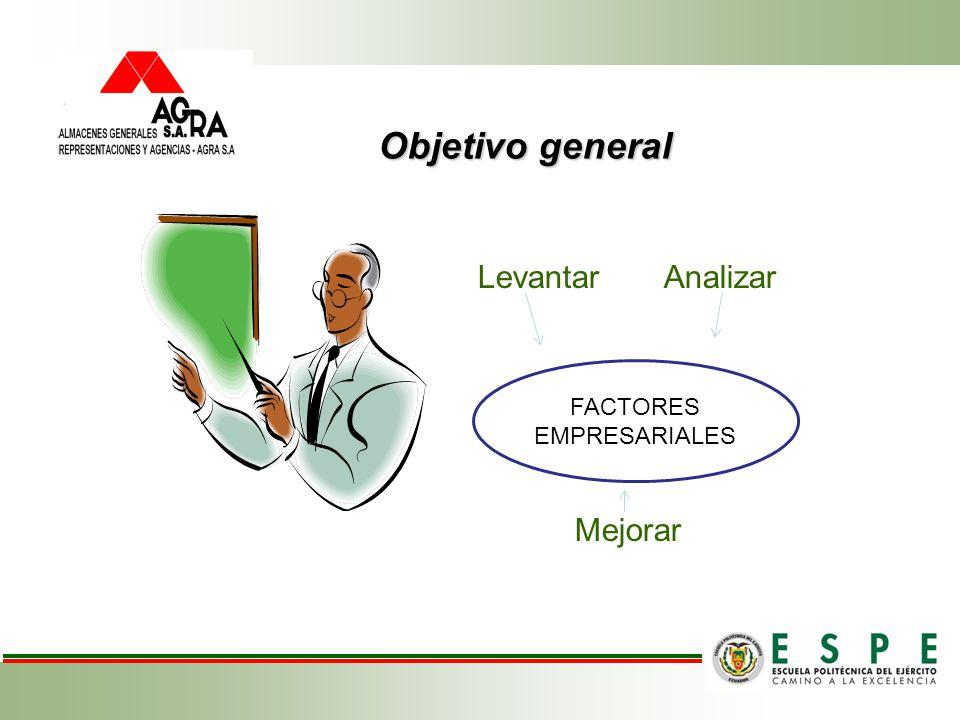 Objetivo general Levantar, Levantar Analizar Mejorar FACTORES EMPRESARIALES