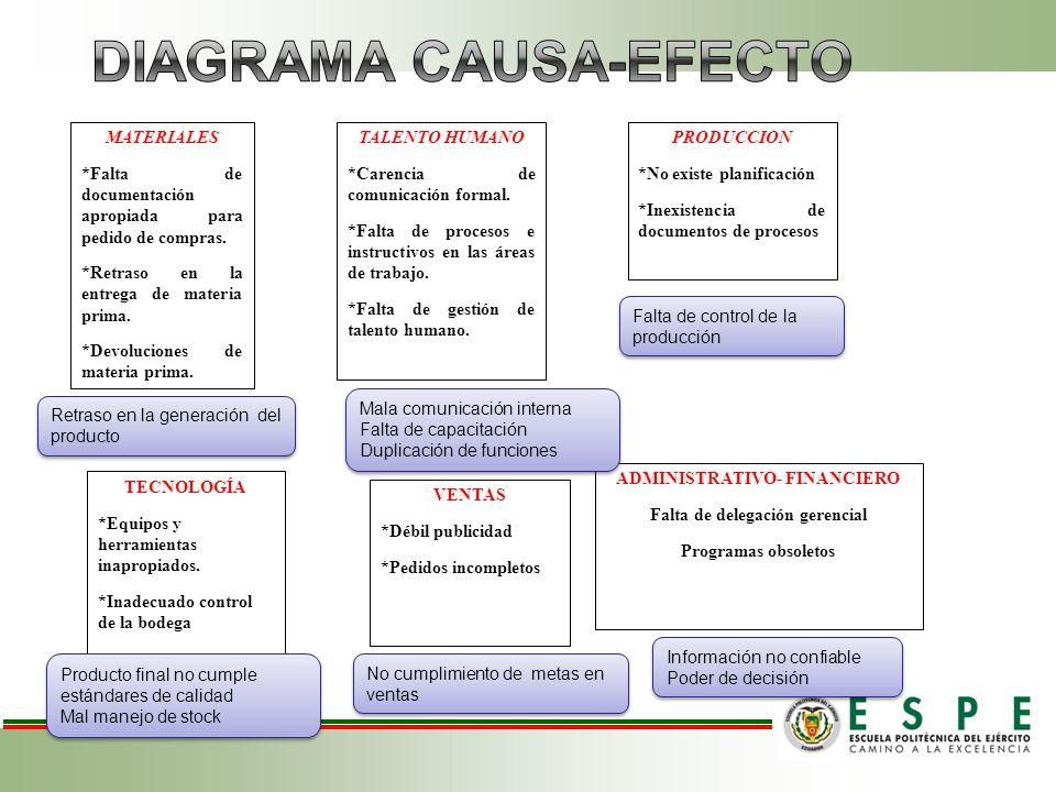 PROCESOS DE LA EMPRESA AGRA S.A.