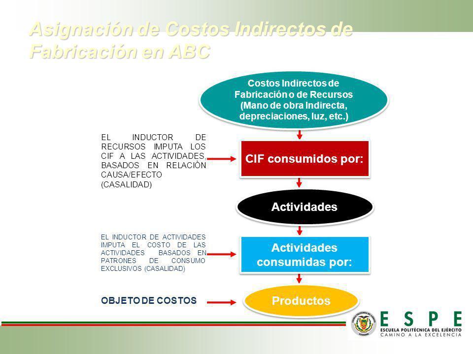 Asignación de Costos Indirectos de Fabricación en ABC Costos Indirectos de Fabricación o de Recursos (Mano de obra Indirecta, depreciaciones, luz, etc