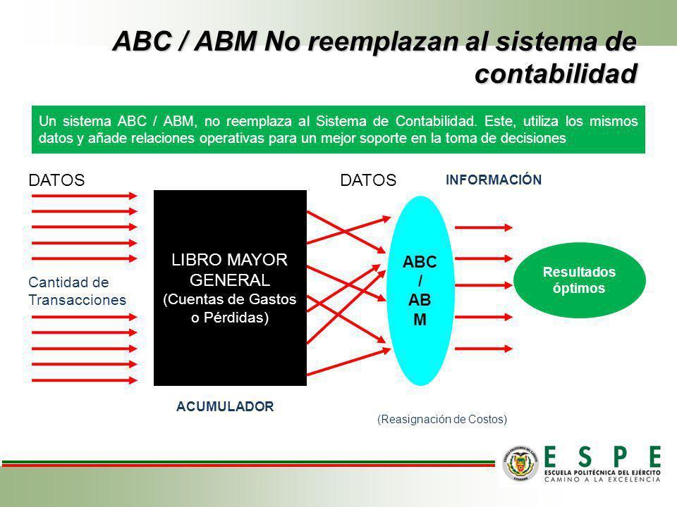ABC / ABM No reemplazan al sistema de contabilidad Un sistema ABC / ABM, no reemplaza al Sistema de Contabilidad. Este, utiliza los mismos datos y aña