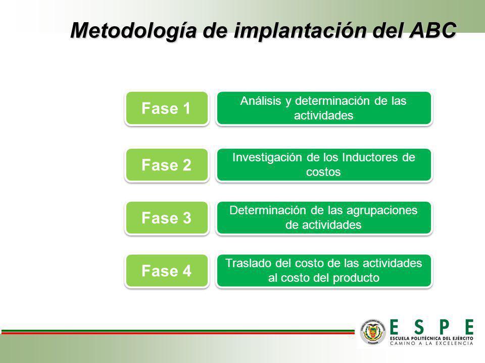 Metodología de implantación del ABC Análisis y determinación de las actividades Investigación de los Inductores de costos Determinación de las agrupac