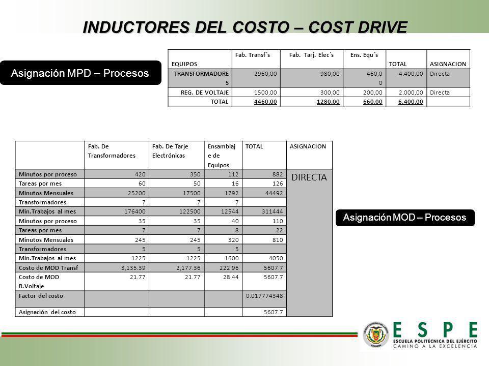 INDUCTORES DEL COSTO – COST DRIVE EQUIPOS Fab. Transf´sFab. Tarj. Elec´sEns. Equ´s TOTALASIGNACION TRANSFORMADORE S 2960,00980,00 460,0 0 4.400,00Dire