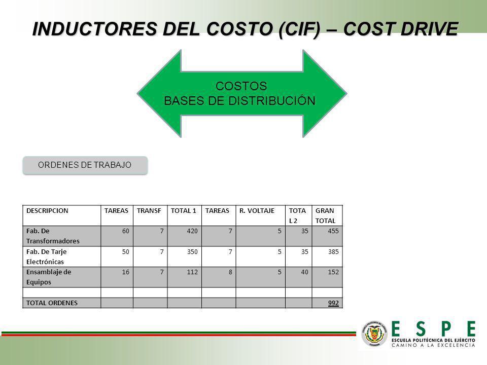 INDUCTORES DEL COSTO (CIF) – COST DRIVE COSTOS BASES DE DISTRIBUCIÓN ORDENES DE TRABAJO DESCRIPCIONTAREASTRANSFTOTAL 1TAREASR. VOLTAJE TOTA L 2 GRAN T
