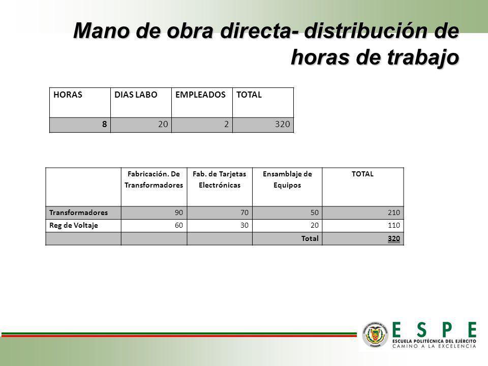 Mano de obra directa- distribución de horas de trabajo HORASDIAS LABOEMPLEADOSTOTAL 8202320 Fabricación. De Transformadores Fab. de Tarjetas Electróni