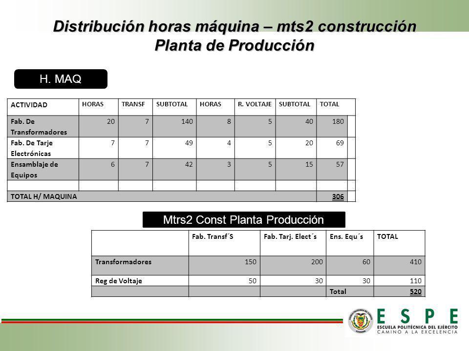 Distribución horas máquina – mts2 construcción Planta de Producción ACTIVIDAD HORASTRANSFSUBTOTALHORASR. VOLTAJESUBTOTALTOTAL Fab. De Transformadores