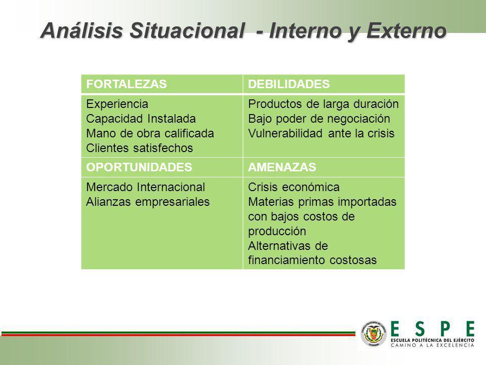Análisis Situacional - Interno y Externo FORTALEZASDEBILIDADES Experiencia Capacidad Instalada Mano de obra calificada Clientes satisfechos Productos