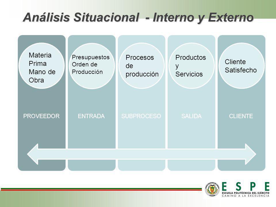 PROVEEDORENTRADASUBPROCESOSALIDACLIENTE Análisis Situacional - Interno y Externo Materia Prima Mano de Obra Presupuestos Orden de Producción Procesos