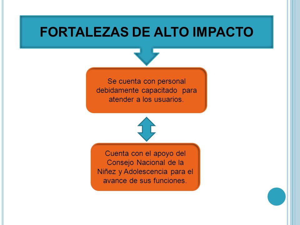 FORTALEZAS DE ALTO IMPACTO Se cuenta con personal debidamente capacitado para atender a los usuarios.