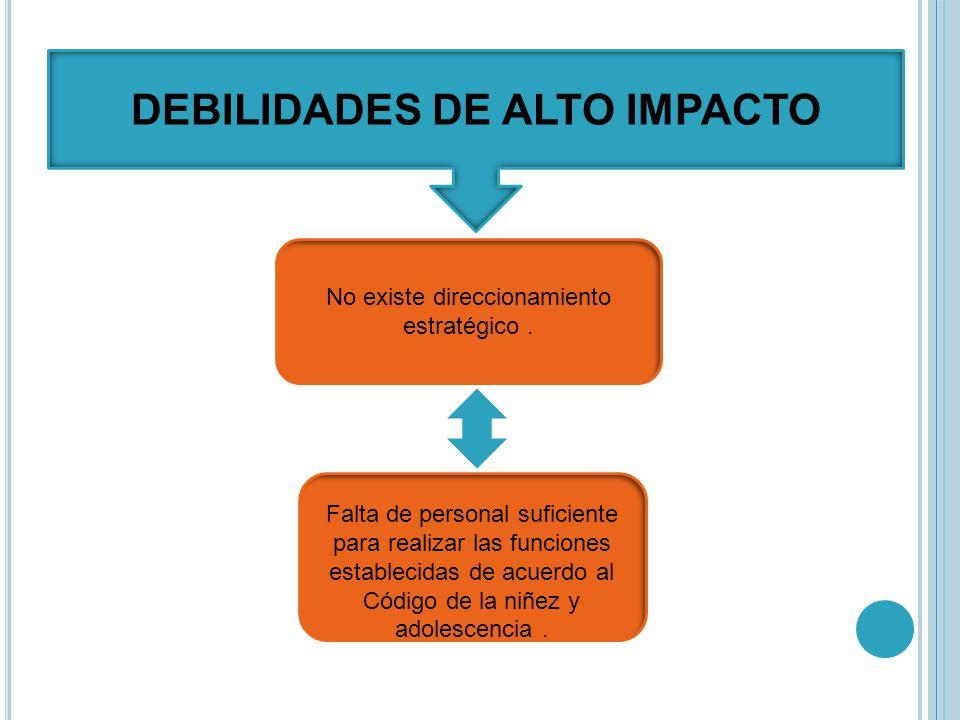 DEBILIDADES DE ALTO IMPACTO No existe direccionamiento estratégico.