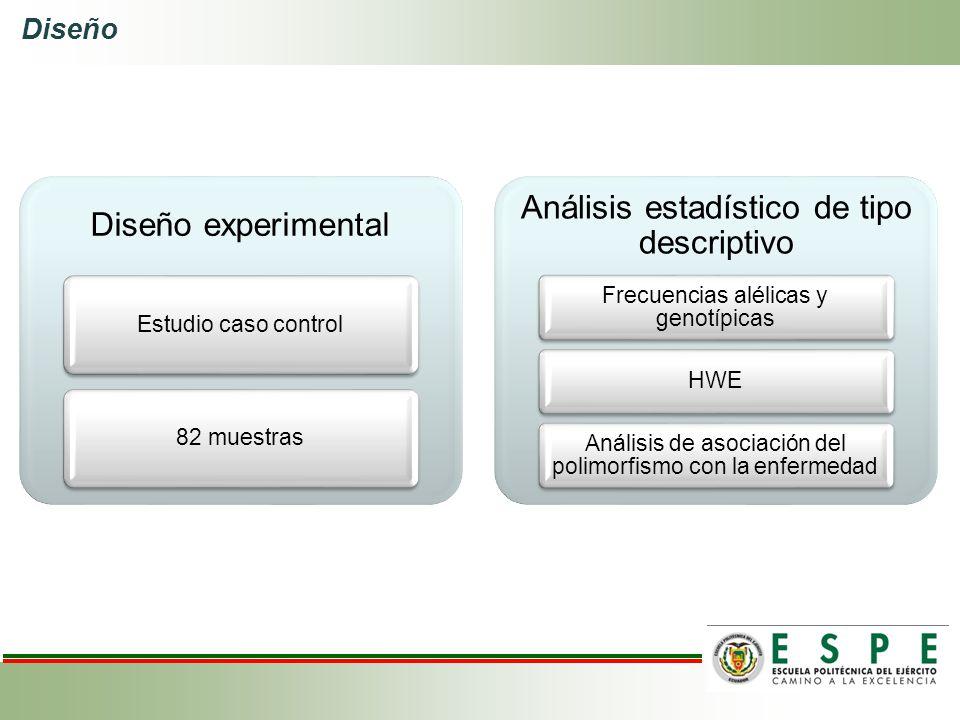 Diseño Diseño experimental Estudio caso control82 muestras Análisis estadístico de tipo descriptivo Frecuencias alélicas y genotípicas HWE Análisis de