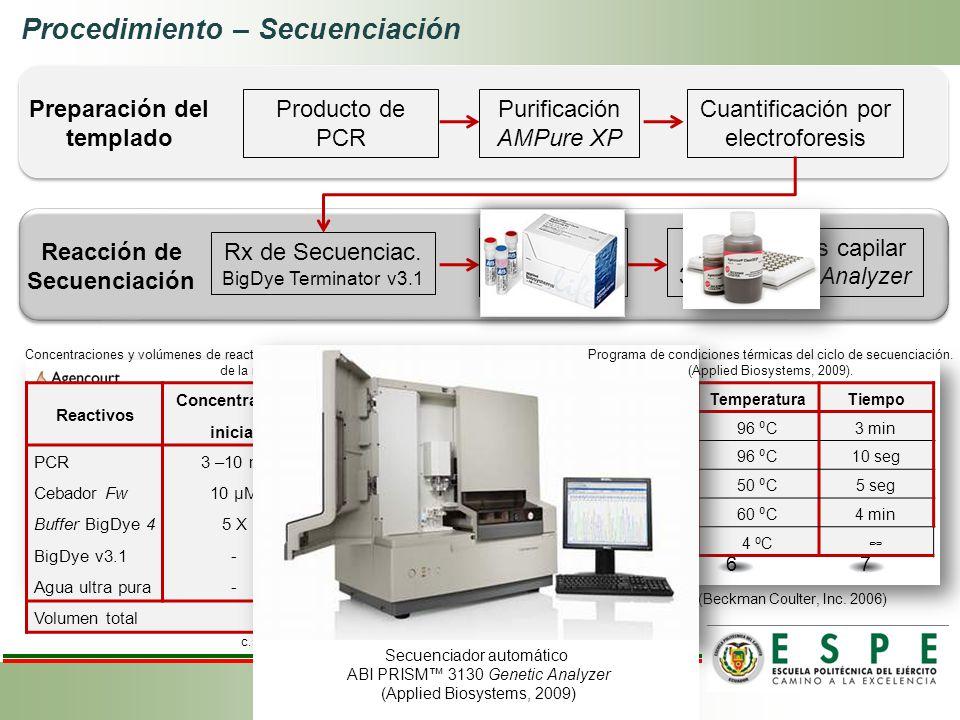 Producto de PCR Cuantificación por electroforesis Purificación AMPure XP Preparación del templado Rx de Secuenciac. BigDye Terminator v3.1 Purificació