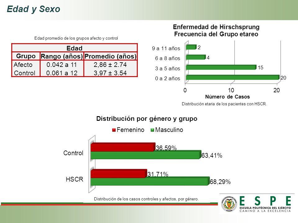 Edad y Sexo Distribución etaria de los pacientes con HSCR. Distribución de los casos controles y afectos, por género. Edad GrupoRango (años)Promedio (
