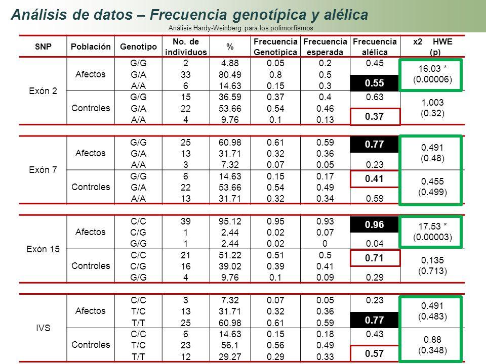 Análisis de datos – Frecuencia genotípica y alélica SNPPoblaciónGenotipo No. de individuos % Frecuencia Genotipica Frecuencia esperada Frecuencia alél