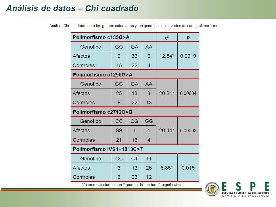 Polimorfismo c135G>A χ2χ2 p Genotipo GGGAAA 12.54*0.0019 Afectos2336 Controles15224 Polimorfismo c1296G>A Genotipo GGGAAA 20.21* 0.00004 Afectos25133