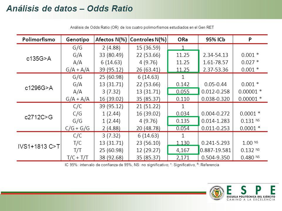 PolimorfismoGenotipoAfectos N(%)Controles N(%)ORa95% ICbP c135G>A G/G2 (4.88)15 (36.59)1 G/A33 (80.49)22 (53.66)11.252.34-54.130.001 * A/A6 (14.63)4 (