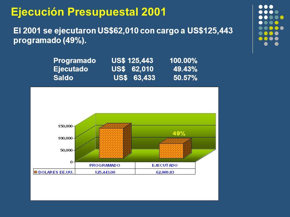 ProgramadoUS$ 125,443100.00% Ejecutado US$ 62,010 49.43% Saldo US$ 63,433 50.57% Ejecución Presupuestal 2001 El 2001 se ejecutaron US$62,010 con cargo a US$125,443 programado (49%).