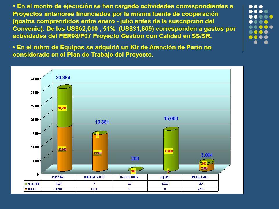 En el monto de ejecución se han cargado actividades correspondientes a Proyectos anteriores financiados por la misma fuente de cooperación (gastos comprendidos entre enero - julio antes de la suscripción del Convenio).