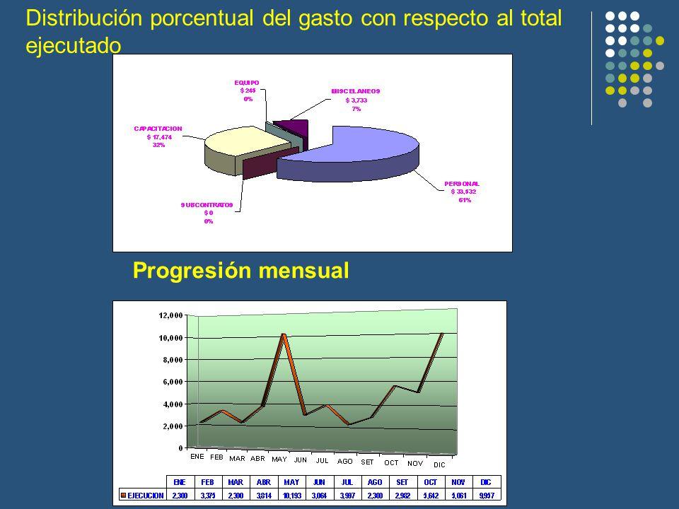 Distribución porcentual del gasto con respecto al total ejecutado Progresión mensual