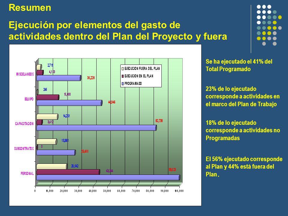 Resumen Ejecución por elementos del gasto de actividades dentro del Plan del Proyecto y fuera del Plan del Proyecto.