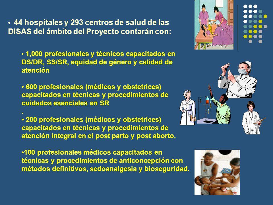 44 hospitales y 293 centros de salud de las DISAS del ámbito del Proyecto contarán con: 1,000 profesionales y técnicos capacitados en DS/DR, SS/SR, equidad de género y calidad de atención 600 profesionales (médicos y obstetrices) capacitados en técnicas y procedimientos de cuidados esenciales en SR.