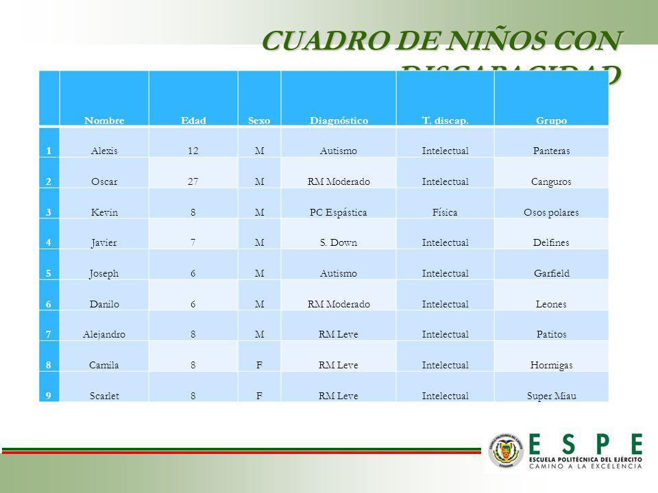 CUADRO DE NIÑOS CON DISCAPACIDAD NombreEdadSexoDiagnósticoT.
