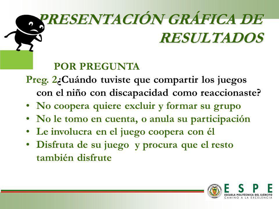 PRESENTACIÓN GRÁFICA DE RESULTADOS POR PREGUNTA Preg.