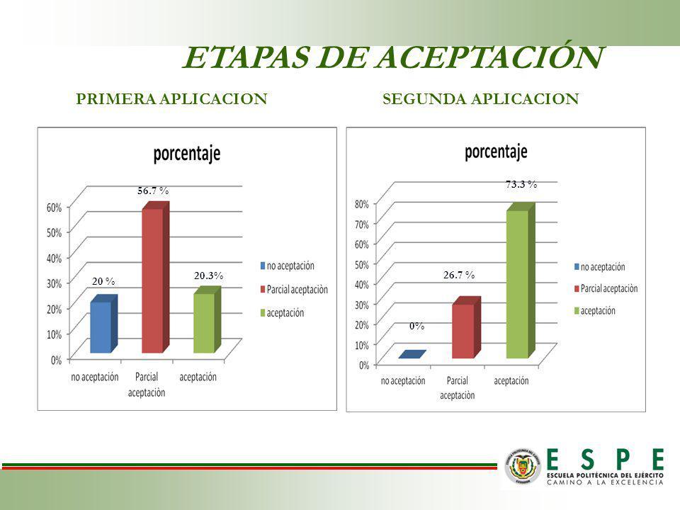 ETAPAS DE ACEPTACIÓN PRIMERA APLICACIONSEGUNDA APLICACION 20 % 56.7 % 20.3% 26.7 % 73.3 % 0%