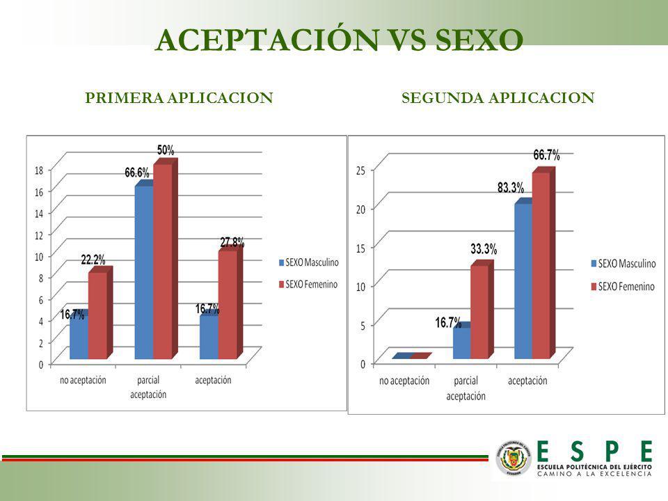 ACEPTACIÓN VS SEXO PRIMERA APLICACIONSEGUNDA APLICACION PRIMERA APLICACIONSEGUNDA APLICACION