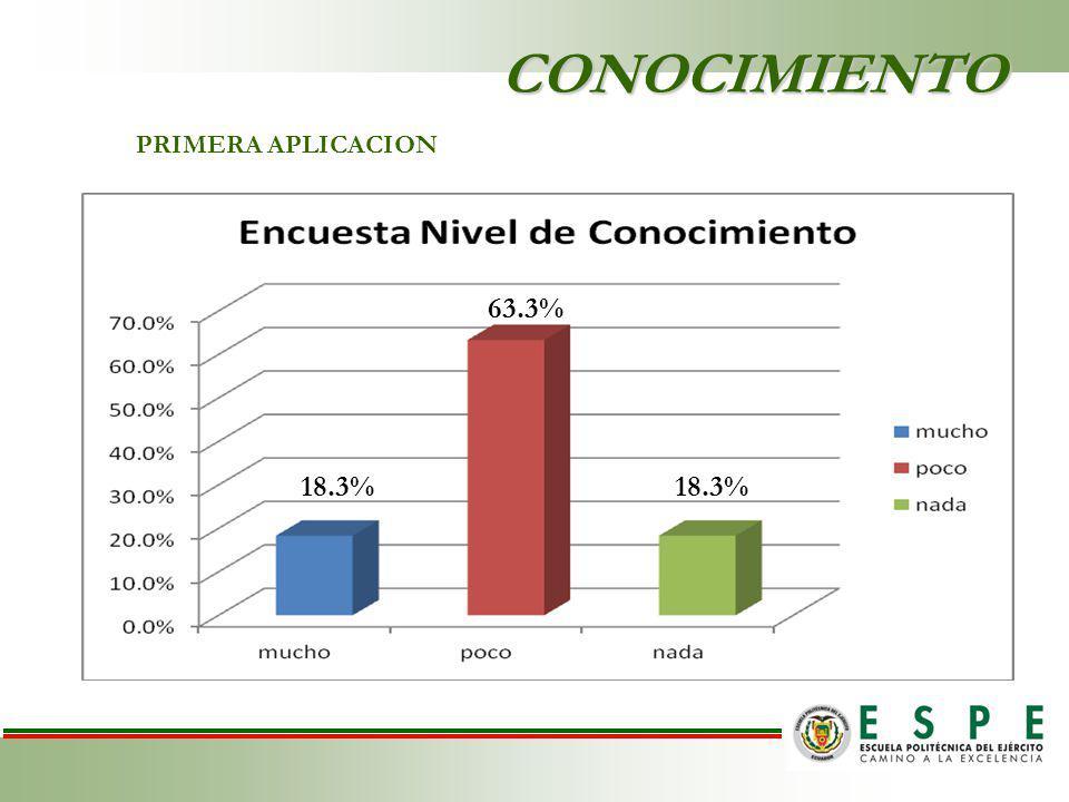 CONOCIMIENTO PRIMERA APLICACION 18.3% 63.3% 18.3%