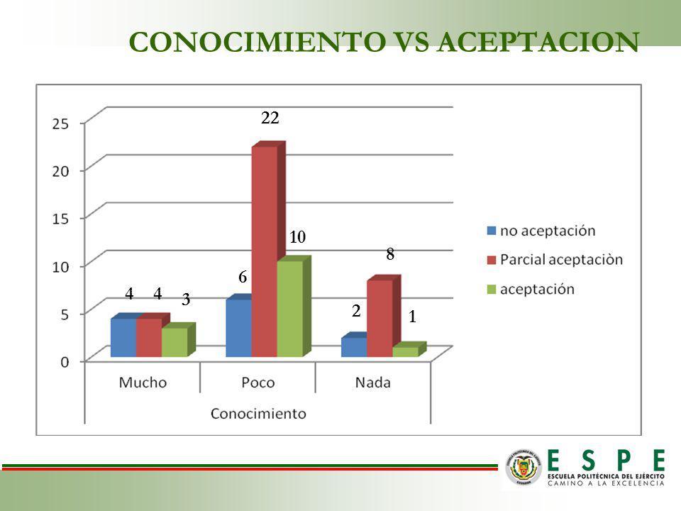 CONOCIMIENTO VS ACEPTACION 4 6 2 4 22 8 3 10 1