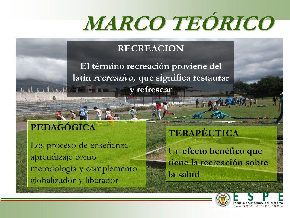 MARCO TEÓRICO PEDAGÓGICA Los proceso de enseñanza- aprendizaje como metodología y complemento globalizador y liberador TERAPÉUTICA Un efecto benéfico que tiene la recreación sobre la salud RECREACION El término recreación proviene del latín recreativo, que significa restaurar y refrescar