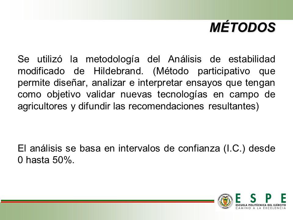 MÉTODOS Se utilizó la metodología del Análisis de estabilidad modificado de Hildebrand. (Método participativo que permite diseñar, analizar e interpre