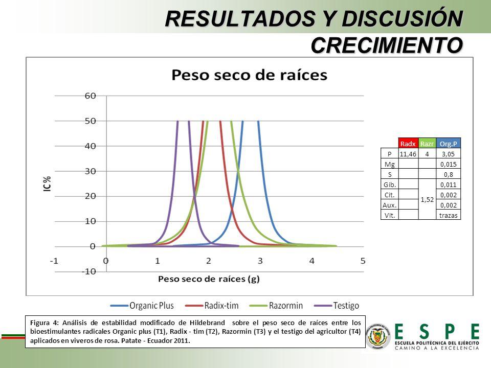 RESULTADOS Y DISCUSIÓN CRECIMIENTO Figura 4: Análisis de estabilidad modificado de Hildebrand sobre el peso seco de raíces entre los bioestimulantes r