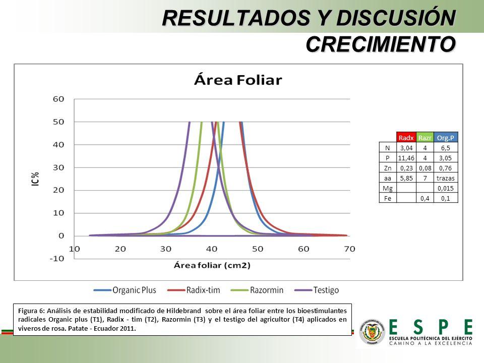 RESULTADOS Y DISCUSIÓN CRECIMIENTO Figura 6: Análisis de estabilidad modificado de Hildebrand sobre el área foliar entre los bioestimulantes radicales