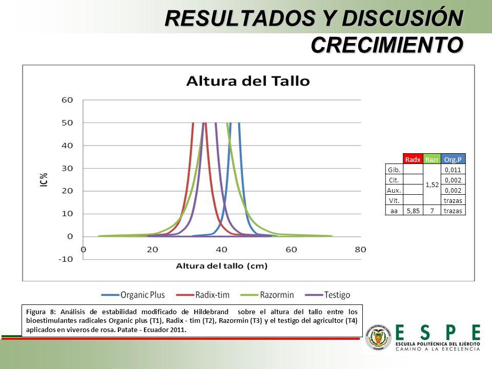 RESULTADOS Y DISCUSIÓN CRECIMIENTO Figura 8: Análisis de estabilidad modificado de Hildebrand sobre el altura del tallo entre los bioestimulantes radi
