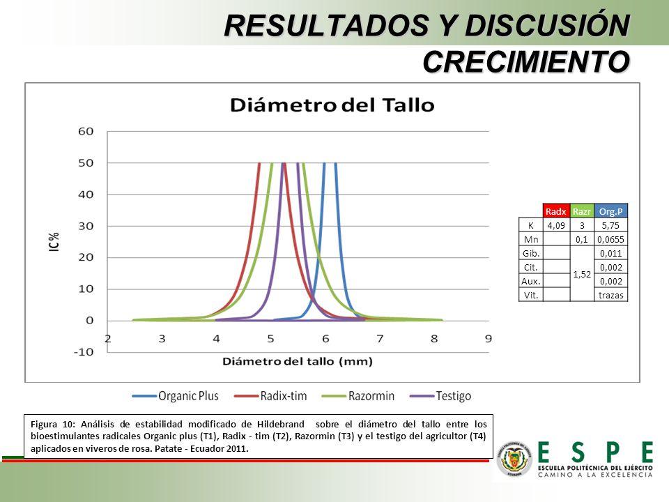 RESULTADOS Y DISCUSIÓN CRECIMIENTO Figura 10: Análisis de estabilidad modificado de Hildebrand sobre el diámetro del tallo entre los bioestimulantes r